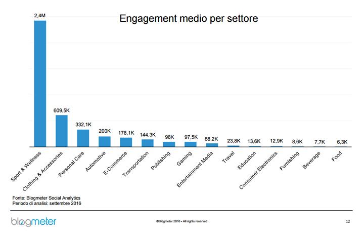 Blogmeter - Settori che hanno il maggior engagement su Instagram