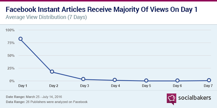 Facebook Instant Articles Receive Majority of Views On Day 1