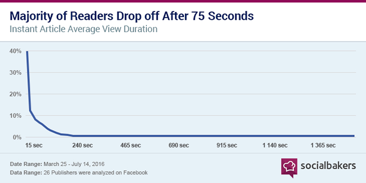 Majority of Reader Drop off After 75 Seconds