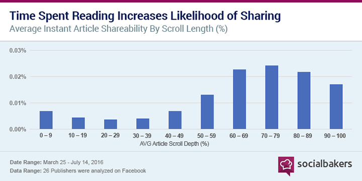 Time Spent Reading Increases Likelihood of sharing