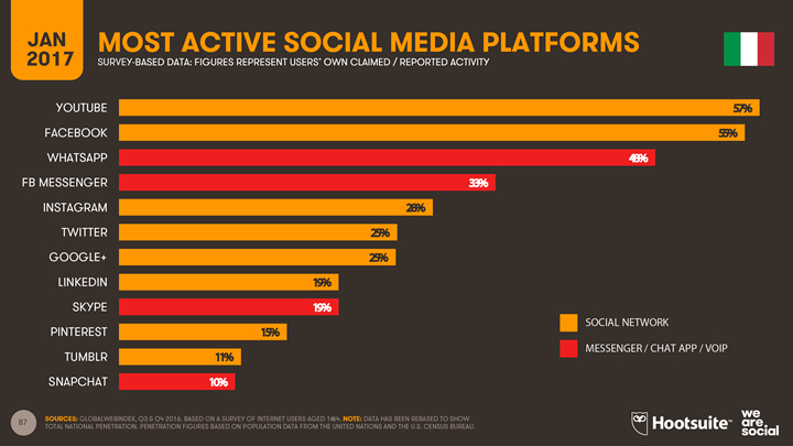 2017 Digital YEarbook - Italy - Most active social media platforms